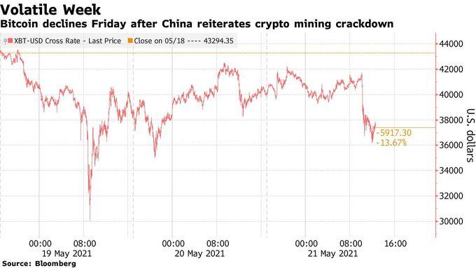 Diễn biến Bitcoin trong tuần qua. Đồ họa: Bloomberg.